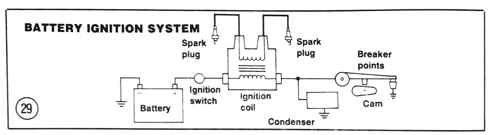 The contact breaker (points) ignition system on
