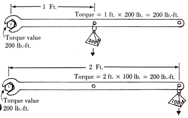diagram demonstrating torque